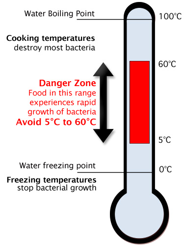 "Food ""Danger Zone"" Temperature Diagram"